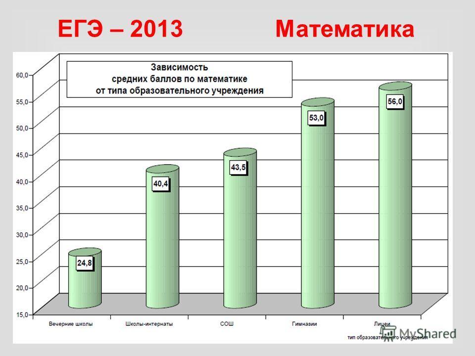 ЕГЭ – 2013 Математика