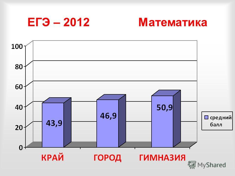 ЕГЭ – 2012 Математика
