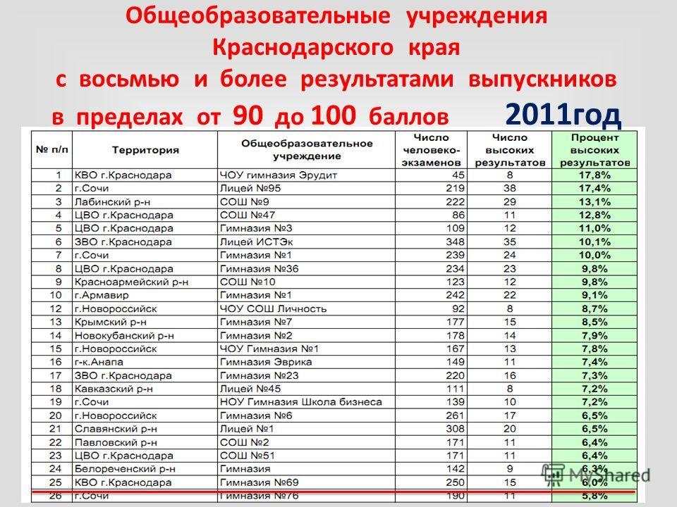 Общеобразовательные учреждения Краснодарского края с восьмью и более результатами выпускников в пределах от 90 до 100 баллов 2011год