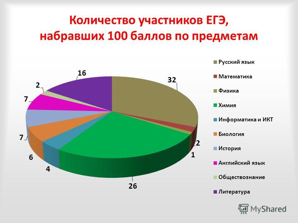 Количество участников ЕГЭ, набравших 100 баллов по предметам