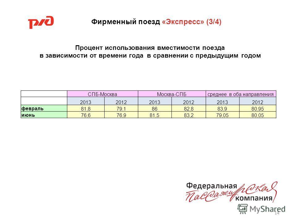 14 Процент использования вместимости поезда в зависимости от времени года в сравнении с предыдущим годом Фирменный поезд «Экспресс» (3/4) СПБ-МоскваМосква-СПБсреднее в оба направления 201320122013201220132012 февраль81,879,18682,883,980,95 июнь76,676