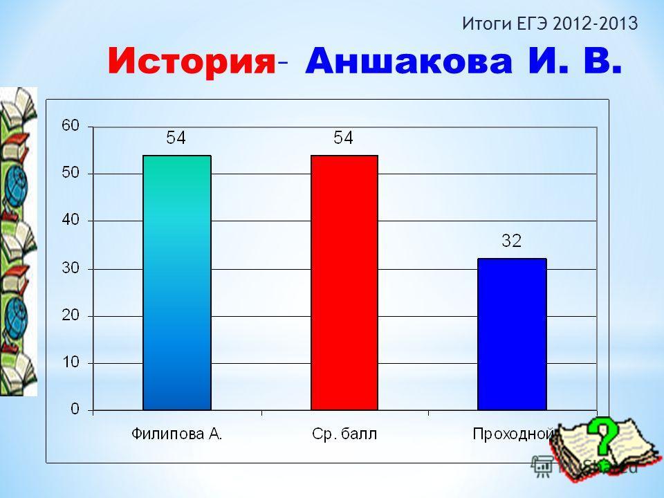 Итоги ЕГЭ 201 2 -201 3 История – Аншакова И. В.