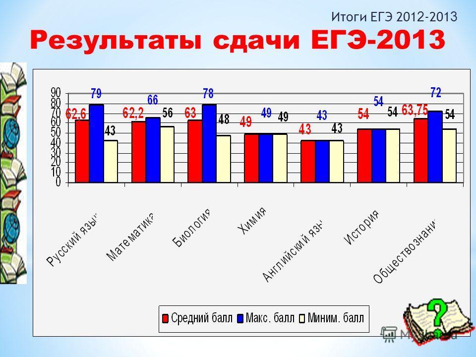 Итоги ЕГЭ 201 2 -201 3 Результаты сдачи ЕГЭ-2013