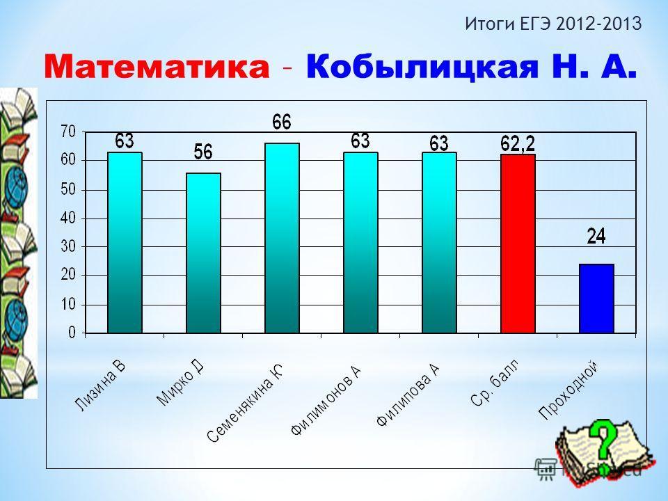 Математика – Кобылицкая Н. А. Итоги ЕГЭ 201 2 -201 3