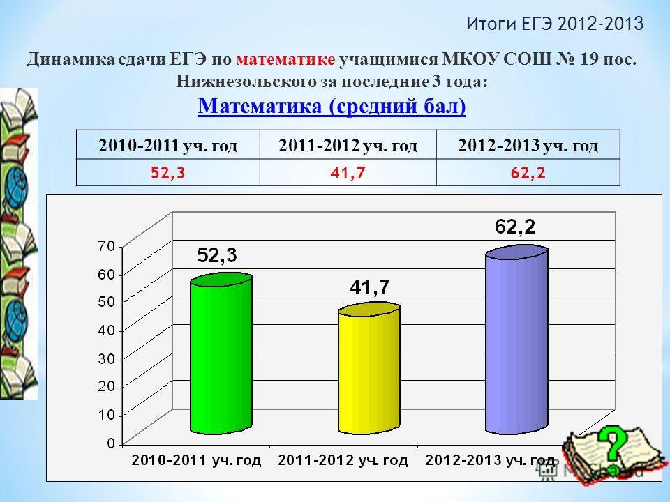 Динамика сдачи ЕГЭ по математике учащимися МКОУ СОШ 19 пос. Нижнезольского за последние 3 года: Математика (средний бал) 2010-2011 уч. год2011-2012 уч. год2012-2013 уч. год 52,341,762,2 Итоги ЕГЭ 201 2 -201 3