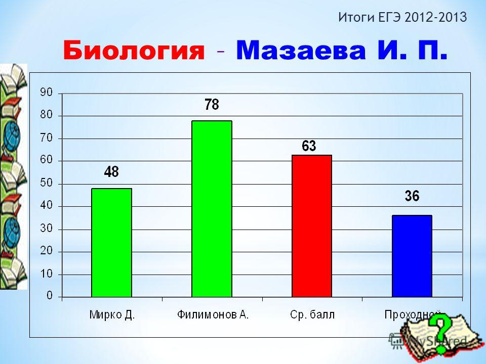 Биология – Мазаева И. П. Итоги ЕГЭ 201 2 -201 3