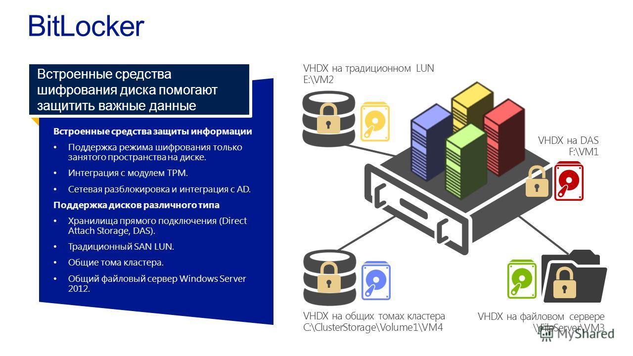 VHDX на традиционном LUN E:\VM2 Встроенные средства защиты информации Поддержка режима шифрования толькозанятого пространства на диске. Интеграция с модулем TPM. Сетевая разблокировка и интеграция с AD. Поддержка дисков различного типа Хранилища прям