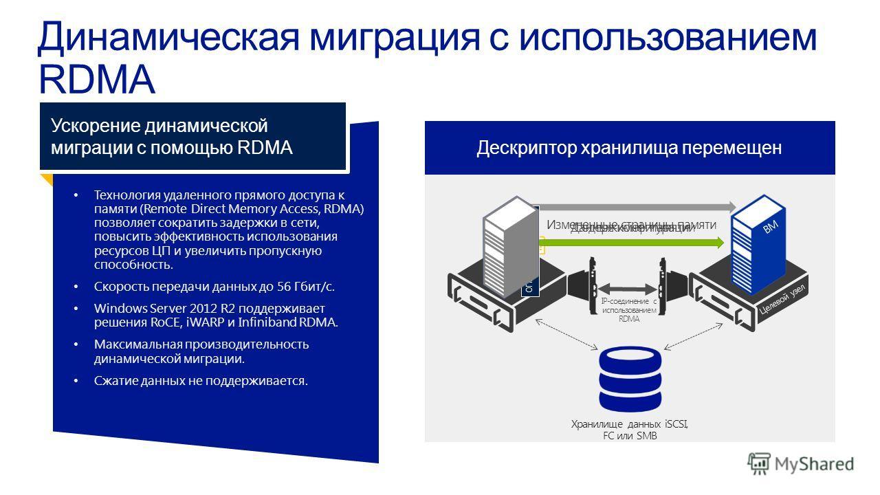 Технология удаленного прямого доступа кпамяти (Remote Direct Memory Access, RDMA)позволяет сократить задержки в сети,повысить эффективность использованияресурсов ЦП и увеличить пропускнуюспособность. Скорость передачи данных до 56 Гбит/с. Windows Ser