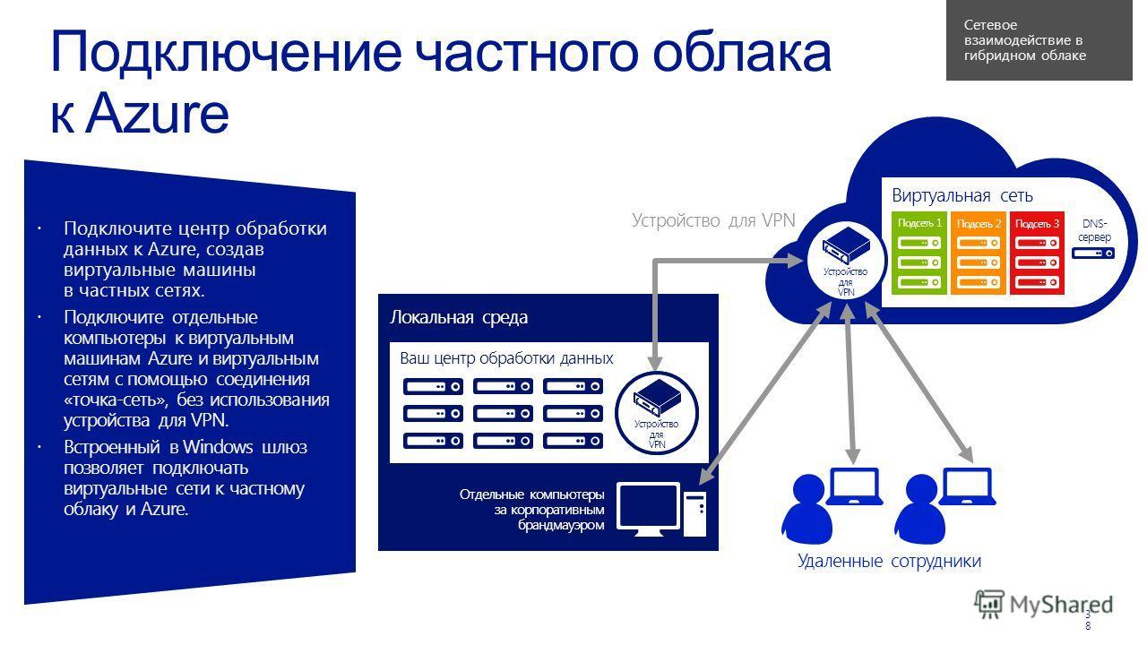 Виртуальная сеть Ваш центр обработки данных Локальная среда 38 Подсеть 1 Подсеть 2Подсеть 3 DNS- сервер Отдельные компьютеры за корпоративным брандмауэром Устройство для VPN Устройство для VPN Устройство для VPN Удаленные сотрудники Устройство для VP
