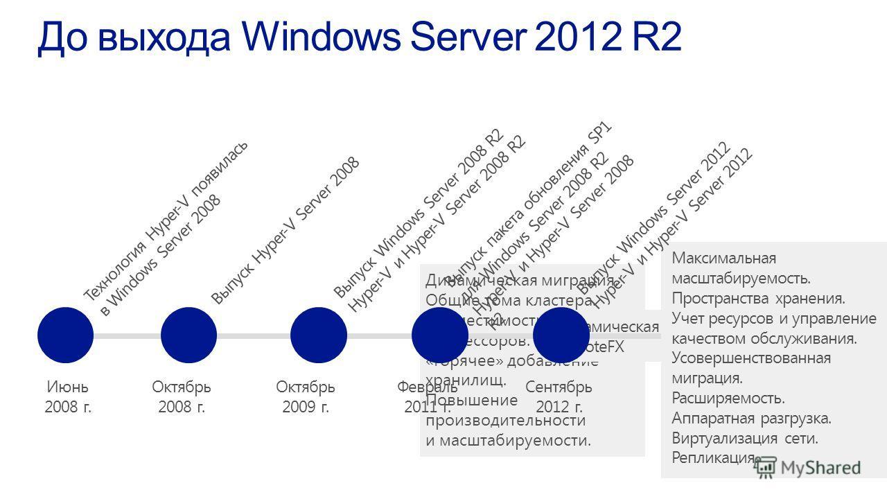 Июнь 2008 г. Технология Hyper-V появилась в Windows Server 2008 Октябрь 2008 г. Выпуск Hyper-V Server 2008 Октябрь 2009 г. Выпуск Windows Server 2008 R2 Hyper-V и Hyper-V Server 2008 R2 Динамическая миграция. Общие тома кластера. Совместимость процес