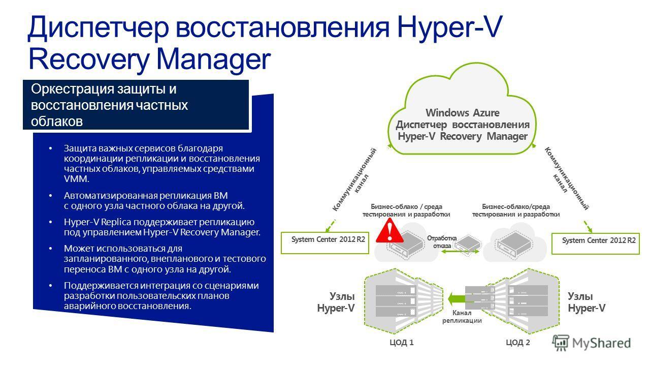Защита важных сервисов благодарякоординации репликации и восстановлениячастных облаков, управляемых средствамиVMM. Автоматизированная репликация ВМс одного узла частного облака на другой. Hyper-V Replica поддерживает репликациюпод управлением Hyper-V