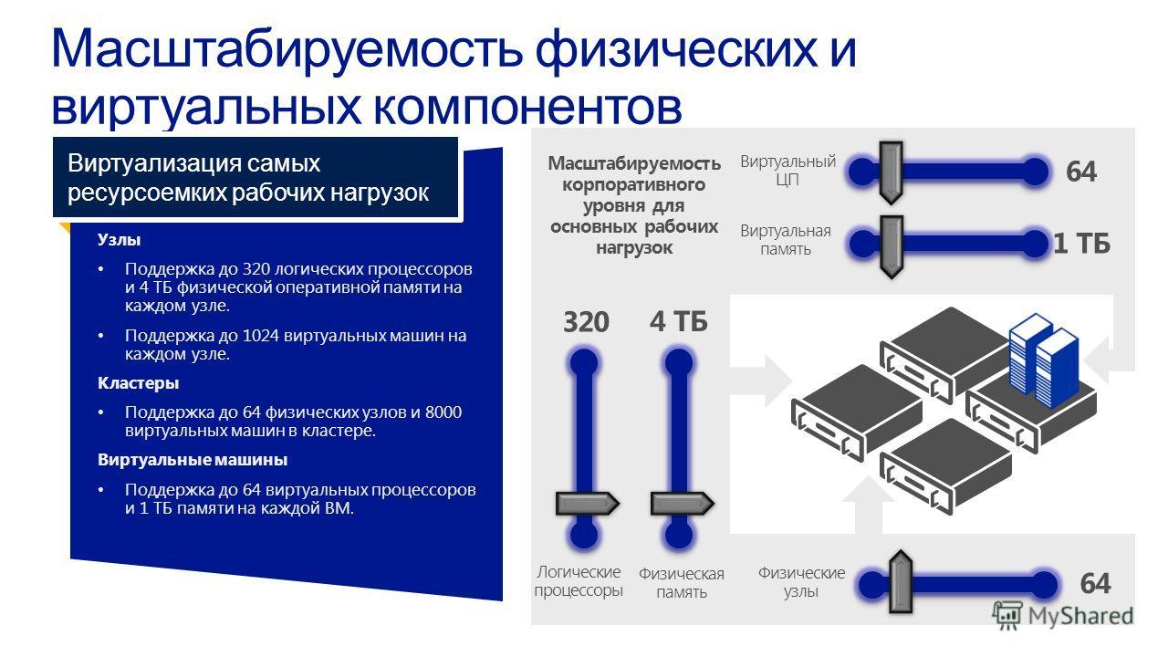Узлы Поддержка до 320 логических процессорови 4 ТБ физической оперативной памяти накаждом узле. Поддержка до 1024 виртуальных машин накаждом узле. Кластеры Поддержка до 64 физических узлов и 8000виртуальных машин в кластере. Виртуальные машины Поддер