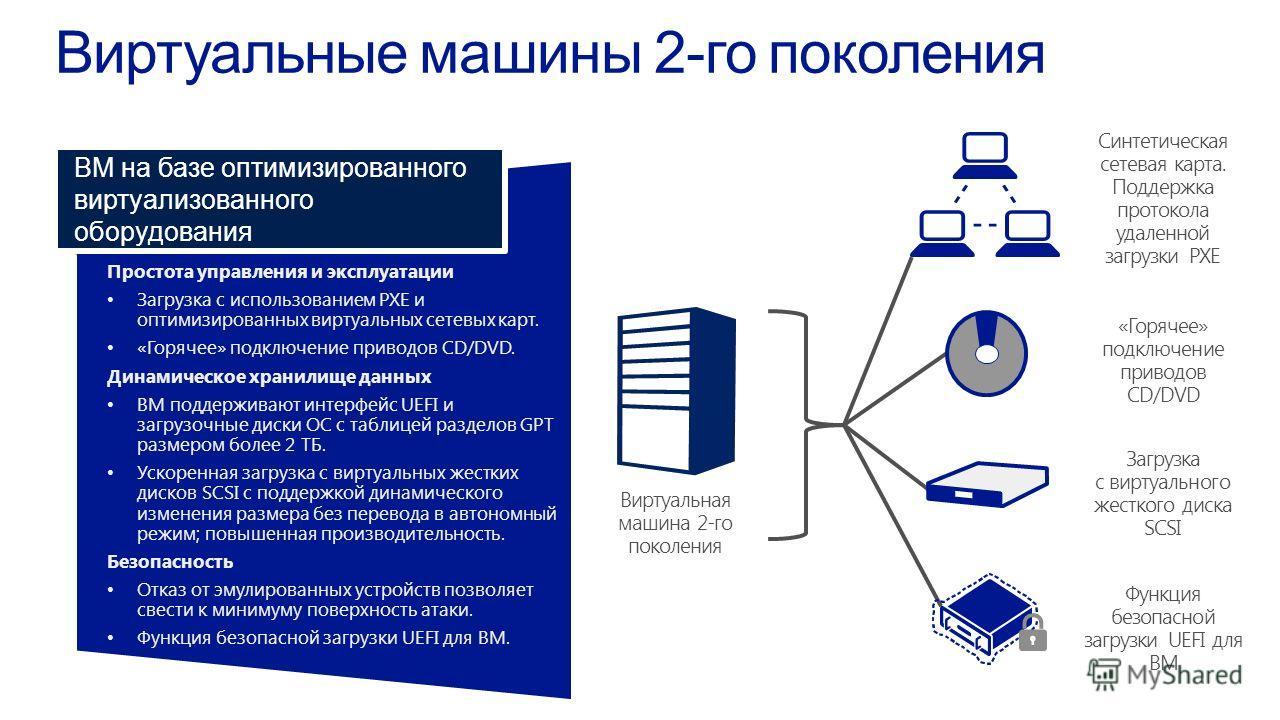 Простота управления и эксплуатации Загрузка с использованием PXE иоптимизированных виртуальных сетевых карт. «Горячее» подключение приводов CD/DVD. Динамическое хранилище данных ВМ поддерживают интерфейс UEFI изагрузочные диски ОС с таблицей разделов