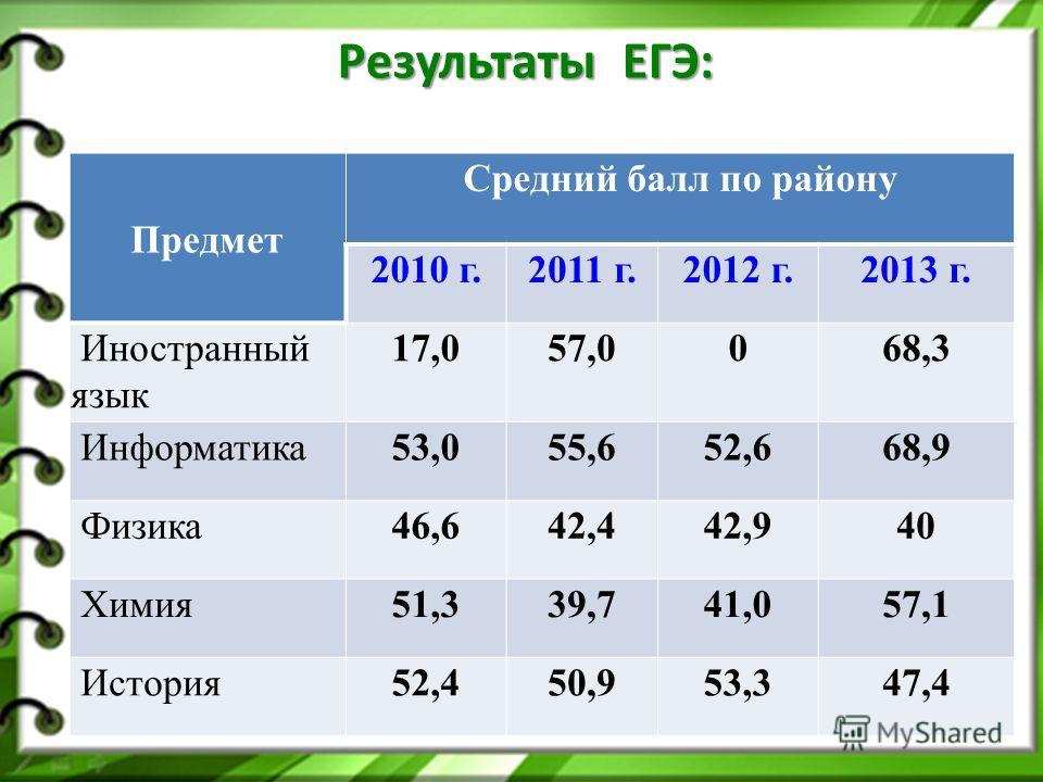 Предмет Средний балл по району 2010 г.2011 г.2012 г.2013 г. Иностранный язык 17,057,0068,3 Информатика53,055,652,668,9 Физика46,642,442,940 Химия51,339,741,057,1 История52,450,953,347,4 Результаты ЕГЭ: