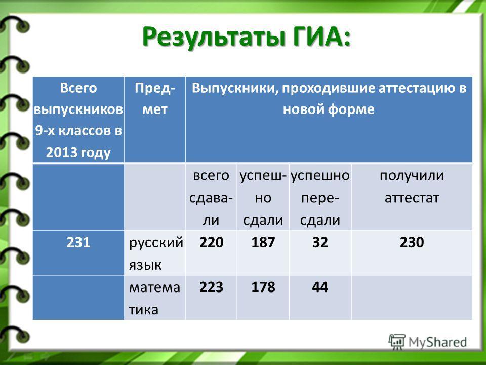 Всего выпускников 9-х классов в 2013 году Пред- мет Выпускники, проходившие аттестацию в новой форме всего сдава- ли успеш- но сдали успешно пере- сдали получили аттестат 231 русский язык 22018732230 матема тика 22317844 Результаты ГИА: