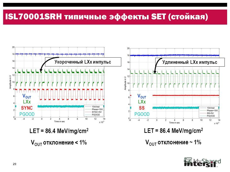29 ISL70001SRH типичные эффекты SET (стойкая) Укороченный LXx импульс Удлиненный LXx импульс V OUT LXx SYNC PGOOD V OUT LXx SS PGOOD LET = 86.4 MeV/mg/cm 2 V OUT отклонение < 1% LET = 86.4 MeV/mg/cm 2 V OUT отклонение ~ 1%