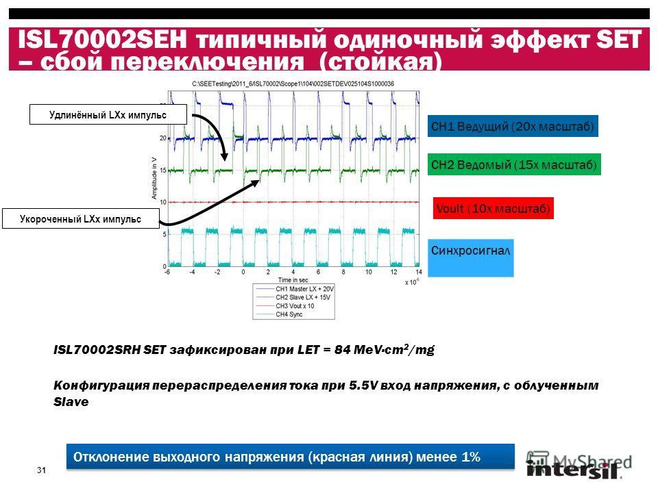 31 ISL70002SEH типичный одиночный эффект SET – сбой переключения (стойкая) ISL70002SRH SET зафиксирован при LET = 84 MeV·cm 2 /mg Конфигурация перераспределения тока при 5.5V вход напряжения, с облученным Slave Voult (10x масштаб) Синхросигнал CH2 Ве