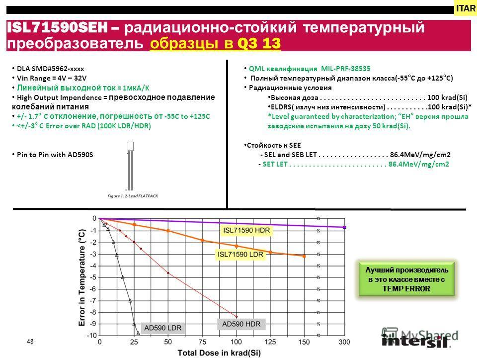 48 ISL71590SEH – радиационно-стойкий температурный преобразователь образцы в Q3 13 DLA SMD#5962-xxxx Vin Range = 4V – 32V Линейный выходной ток = 1 мк A/K High Output Impendence = превосходное подавление колебаний питания +/- 1.7° C отклонение, погре
