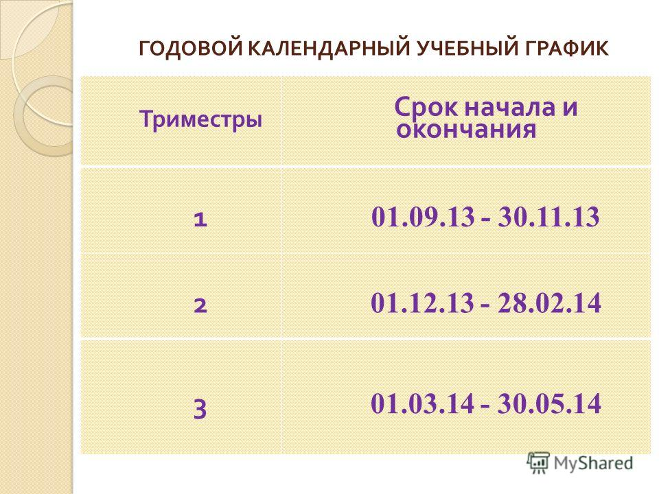 ГОДОВОЙ КАЛЕНДАРНЫЙ УЧЕБНЫЙ ГРАФИК Триместры Срок начала и окончания 1 01.09.13 - 30.11.13 2 01.12.13 - 28.02.14 3 01.03.14 - 30.05.14