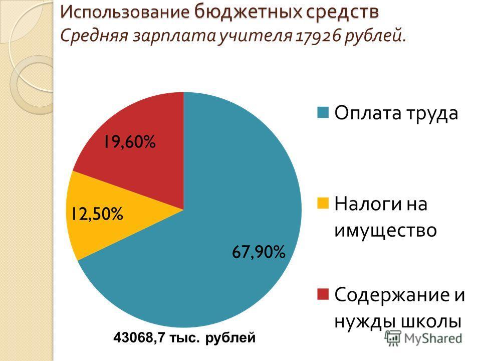 Использование бюджетных средств Использование бюджетных средств Средняя зарплата учителя 17926 рублей.
