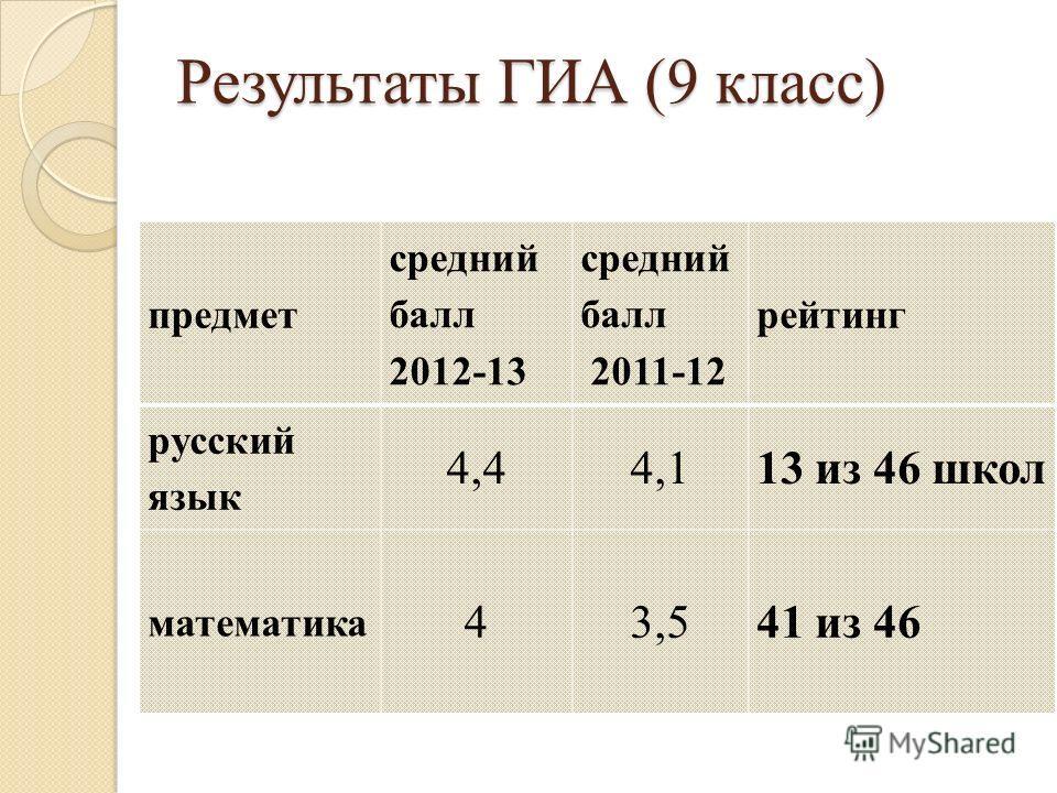 Результаты ГИА (9 класс) предмет средний балл 2012-13 средний балл 2011-12 рейтинг русский язык 4,44,113 из 46 школ математика 43,541 из 46