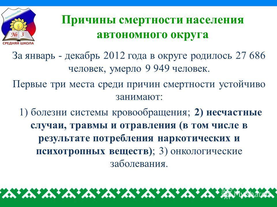 Причины смертности населения автономного округа За январь - декабрь 2012 года в округе родилось 27 686 человек, умерло 9 949 человек. Первые три места среди причин смертности устойчиво занимают: 1) болезни системы кровообращения; 2) несчастные случаи