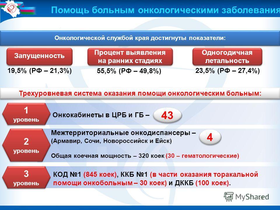 29 Онкологической службой края достигнуты показатели: Процент выявления на ранних стадиях Процент выявления на ранних стадиях Одногодичная летальность 19,5% (РФ – 21,3%) 55,5% (РФ – 49,8%) 23,5% (РФ – 27,4%) Запущенность Трехуровневая система оказани