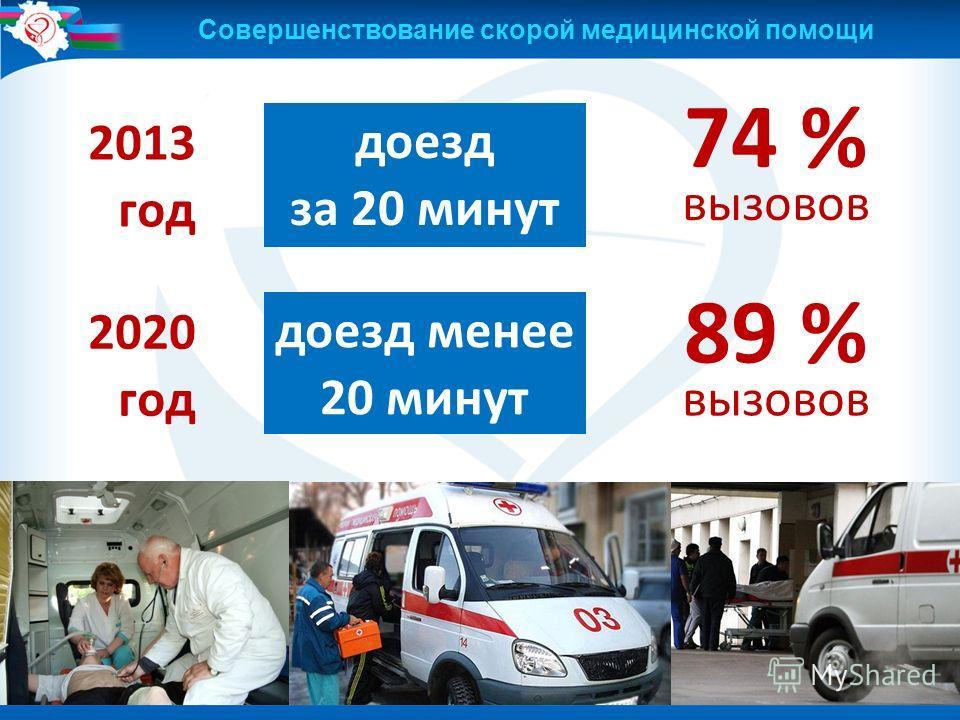 34 74 % вызовов 2013 год доезд за 20 минут 89 % вызовов 2020 год доезд менее 20 минут Совершенствование скорой медицинской помощи