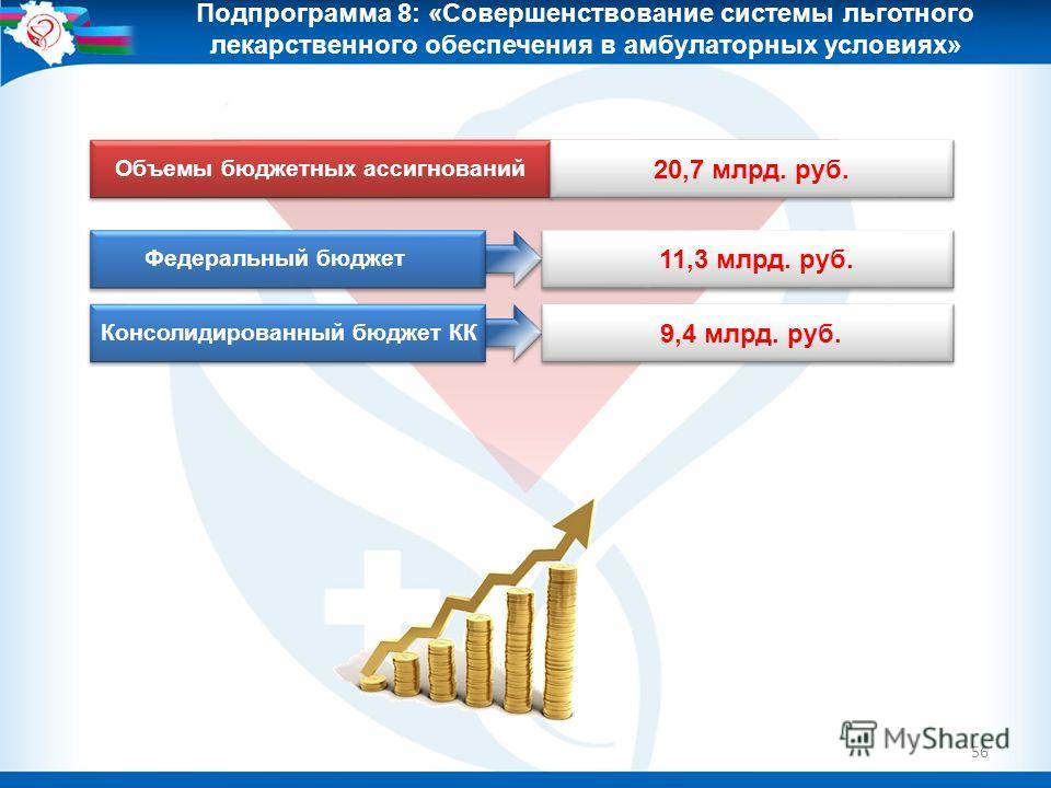 56 Подпрограмма 8: «Совершенствование системы льготного лекарственного обеспечения в амбулаторных условиях» Объемы бюджетных ассигнований 20,7 млрд. руб. 11,3 млрд. руб. Консолидированный бюджет КК 9,4 млрд. руб. ОМС Федеральный бюджет
