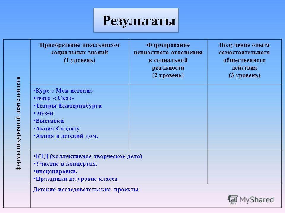 Результаты формы внеурочной деятельности Приобретение школьником социальных знаний (1 уровень) Формирование ценностного отношения к социальной реальности (2 уровень) Получение опыта самостоятельного общественного действия (3 уровень) Курс « Мои исток