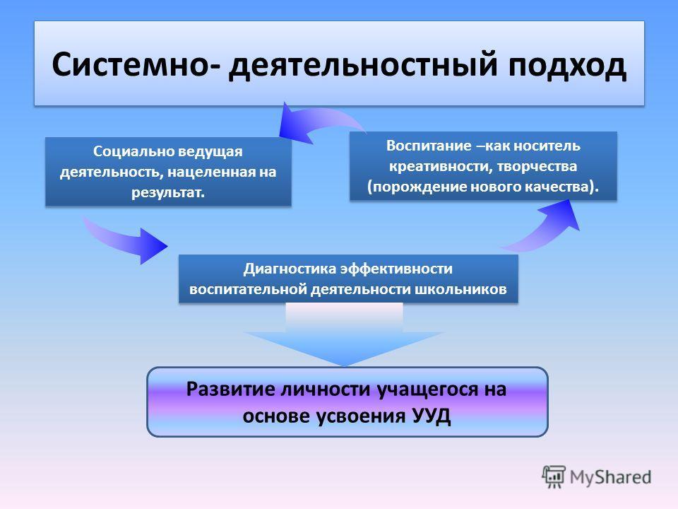 Системно- деятельностный подход Развитие личности учащегося на основе усвоения УУД Социально ведущая деятельность, нацеленная на результат. Воспитание –как носитель креативности, творчества (порождение нового качества). Воспитание –как носитель креат