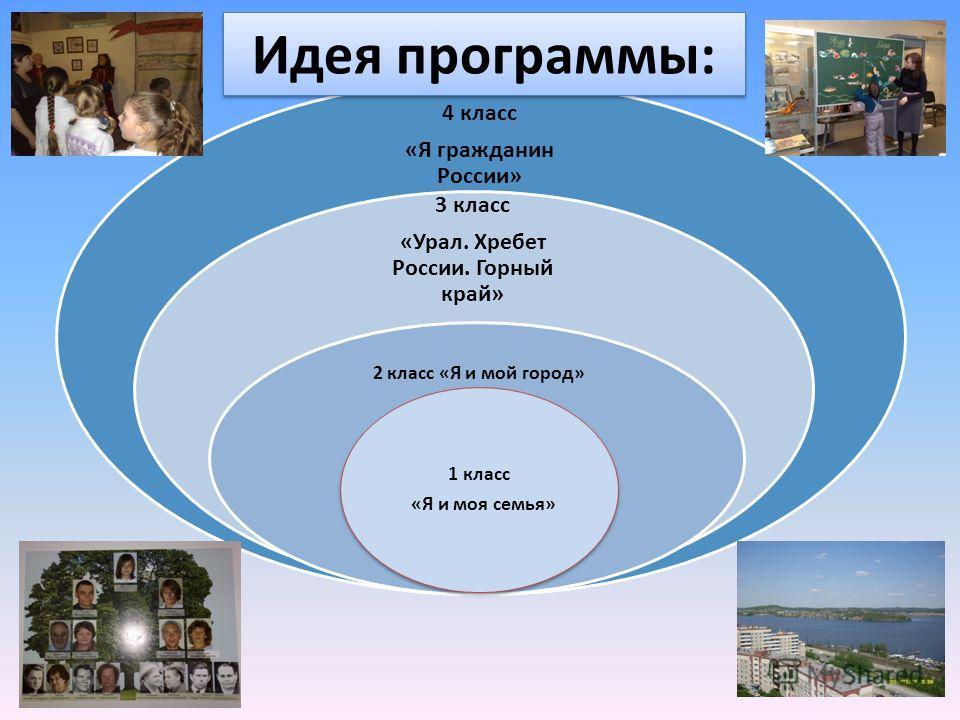 4 класс «Я гражданин России» 3 класс «Урал. Хребет России. Горный край» 2 класс «Я и мой город» 1 класс «Я и моя семья» Идея программы: