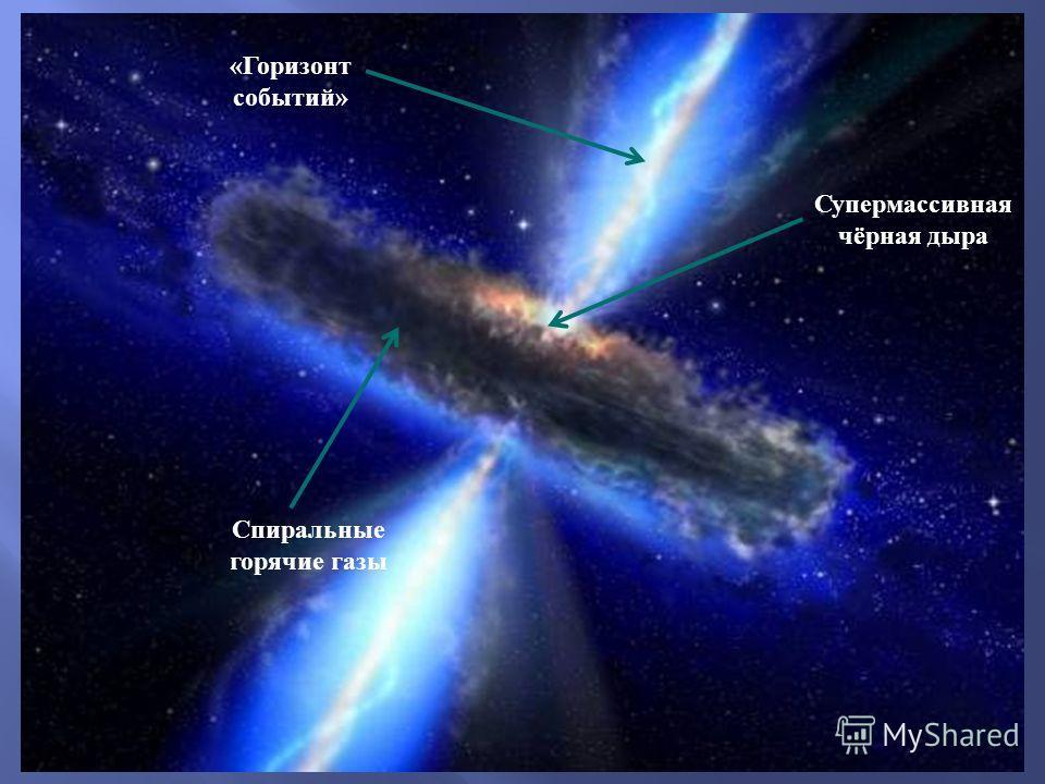 Супермассивная чёрная дыра « Горизонт событий » Спиральные горячие газы