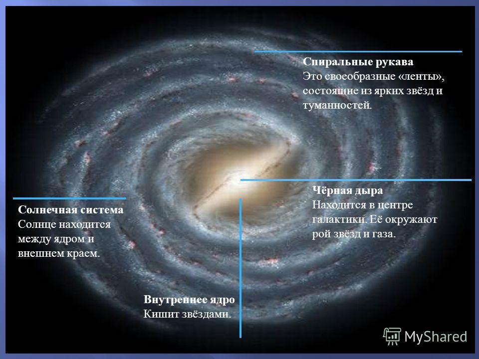Спиральные рукава Это своеобразные « ленты », состоящие из ярких звёзд и туманностей. Чёрная дыра Находится в центре галактики. Её окружают рой звёзд и газа. Внутреннее ядро Кишит звёздами. Солнечная система Солнце находится между ядром и внешнем кра