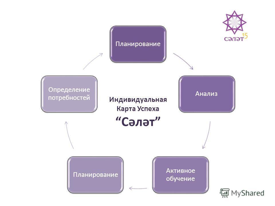 ПланированиеАнализ Активное обучение Планирование Определение потребностей Индивидуальная Карта Успеха Сәләт