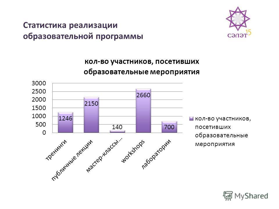 Статистика реализации образовательной программы