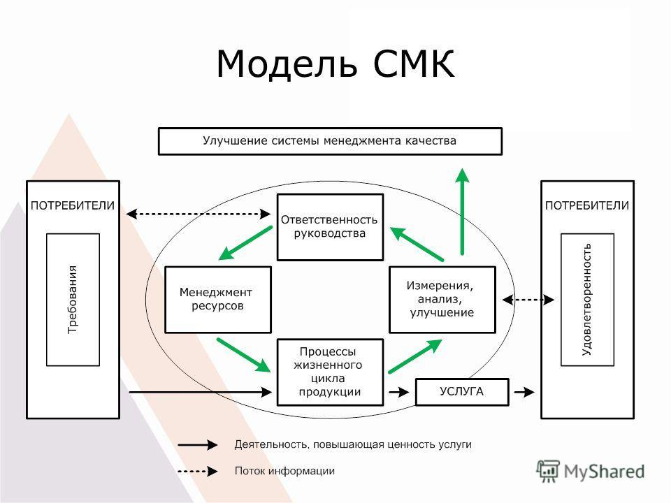 Модель СМК
