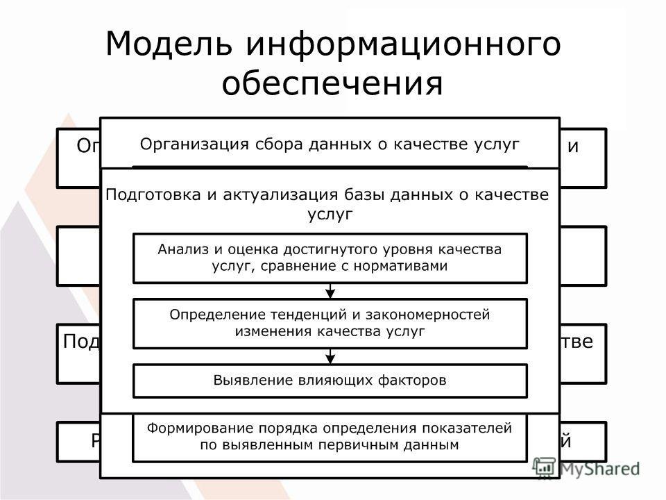 Модель информационного обеспечения