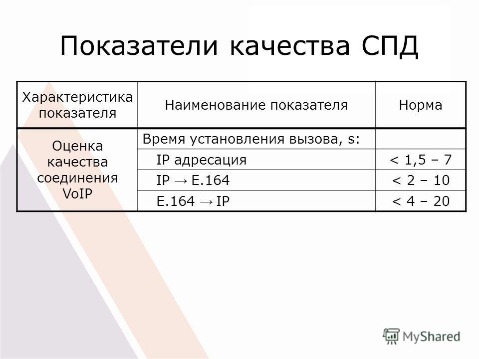 Показатели качества СПД Характеристика показателя Наименование показателяНорма Оценка качества соединения VoIP Время установления вызова, s: IP адресация< 1,5 – 7 IP E.164< 2 – 10 E.164 IP< 4 – 20