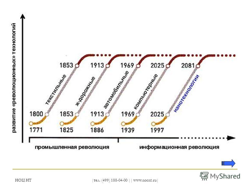 НОЦ НТ |тел. (499) 188-04-00 || www.nocnt.ru|