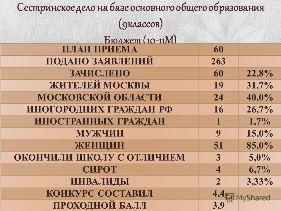 Сестринское дело на базе основного общего образования (9классов) Бюджет (10-11М)