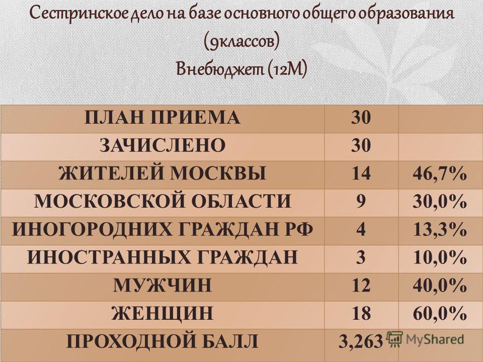 Сестринское дело на базе основного общего образования (9классов) Внебюджет (12М)