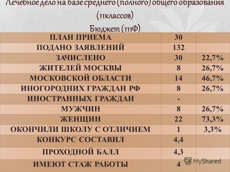 Лечебное дело на базе среднего (полного) общего образования (11классов) Бюджет (111Ф)