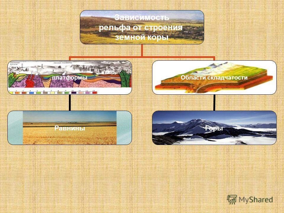 Зависимость рельфа от строения земной коры платформы Равнины Области складчатости Горы