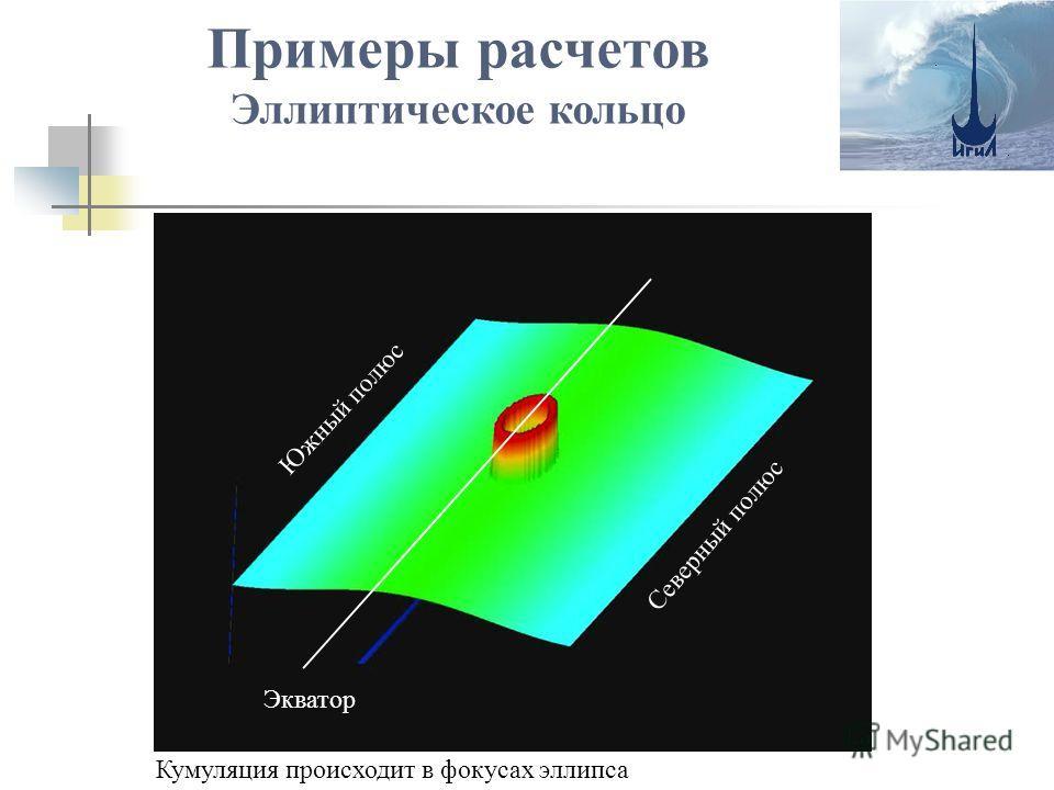 Примеры расчетов Эллиптическое кольцо Северный полюс Кумуляция происходит в фокусах эллипса Экватор Южный полюс Северный полюс