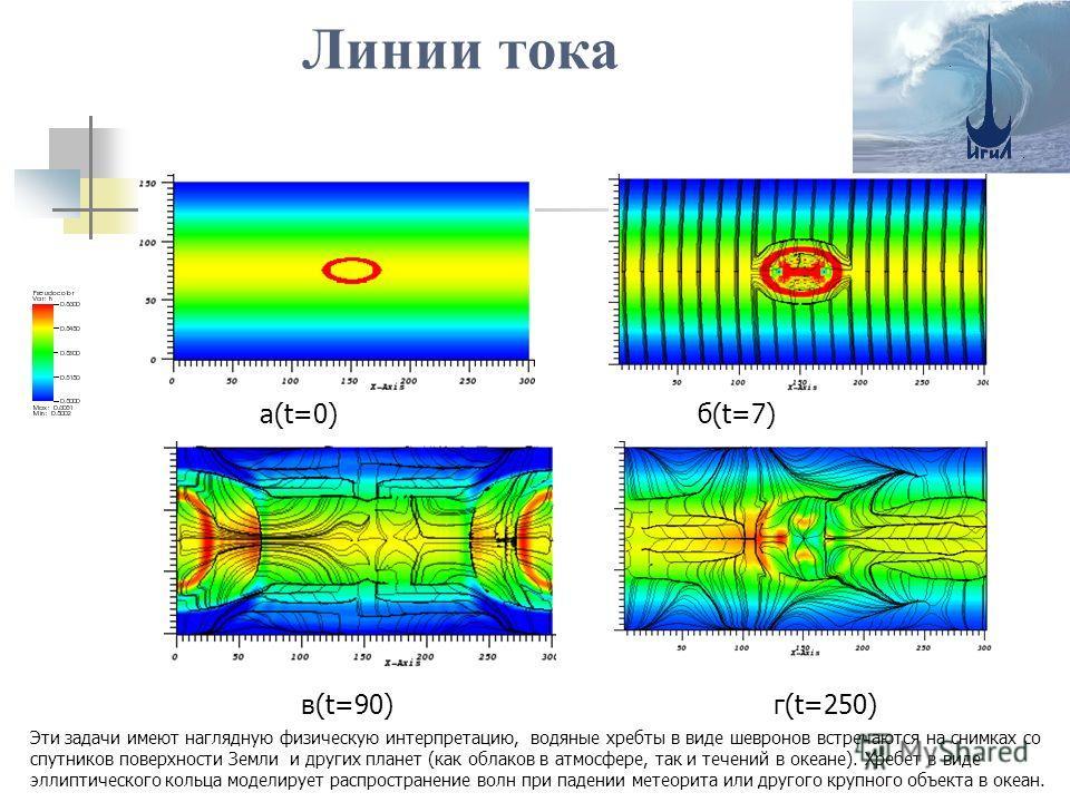 Линии тока а(t=0) б(t=7) в(t=90)г(t=250) Эти задачи имеют наглядную физическую интерпретацию, водяные хребты в виде шевронов встречаются на снимках со спутников поверхности Земли и других планет (как облаков в атмосфере, так и течений в океане). Хреб