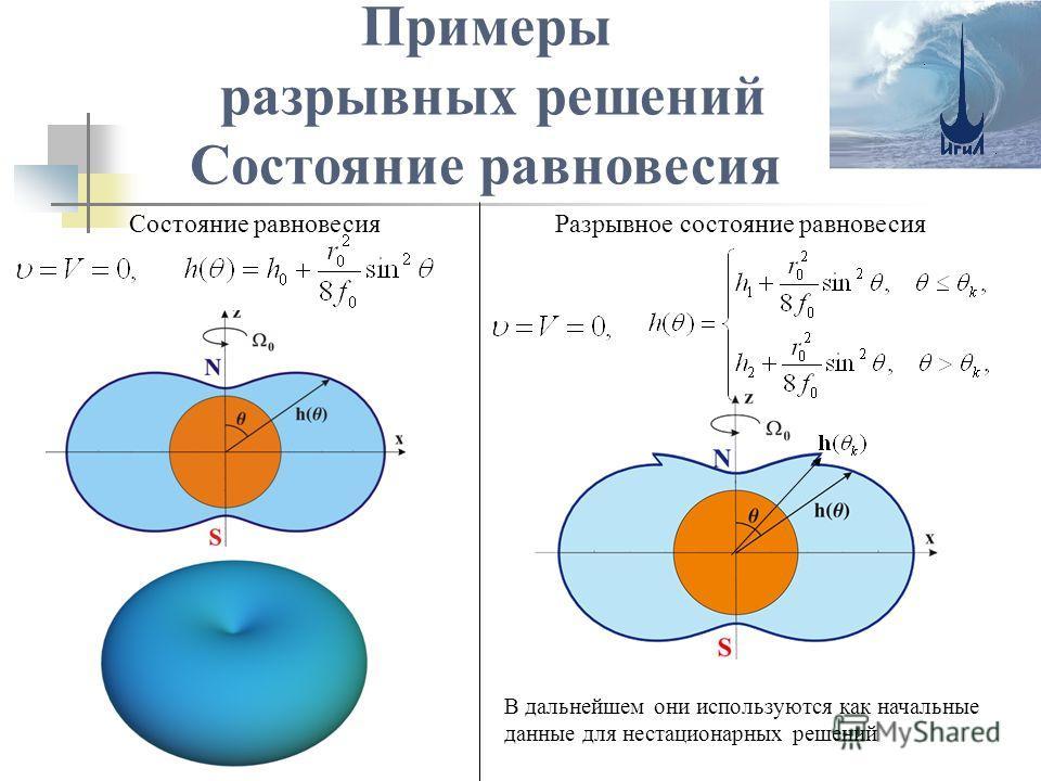 Примеры разрывных решений Состояние равновесия Разрывное состояние равновесия В дальнейшем они используются как начальные данные для нестационарных решений