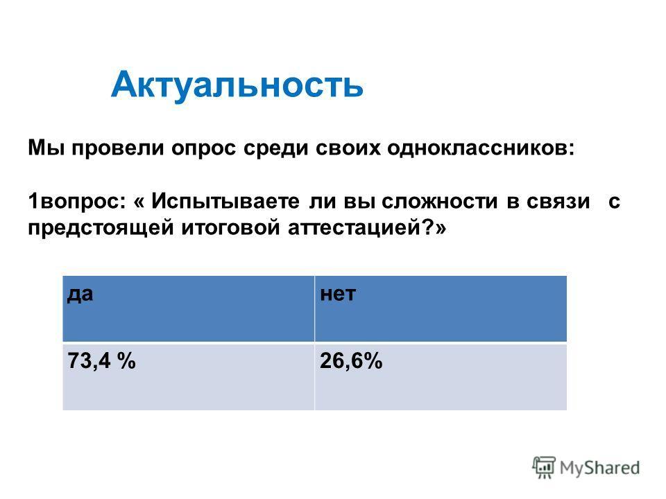 Мы провели опрос среди своих одноклассников: 1вопрос: « Испытываете ли вы сложности в связи с предстоящей итоговой аттестацией?» данет 73,4 %26,6% Актуальность