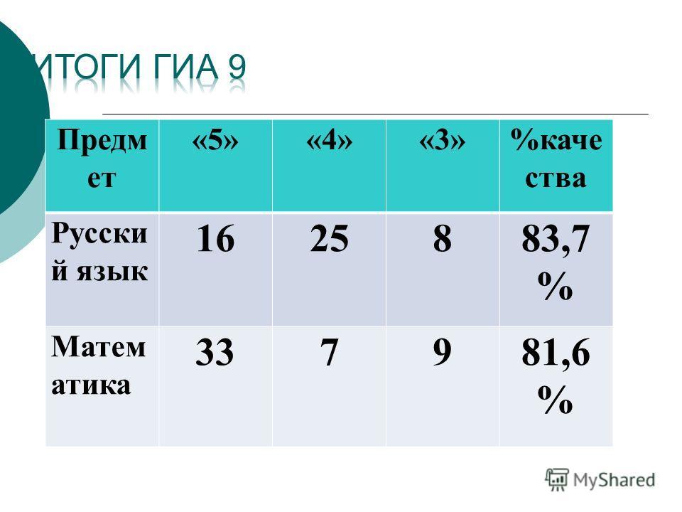 Предм ет «5»«4»«3»%каче ства Русски й язык 1625883,7 % Матем атика 337981,6 %