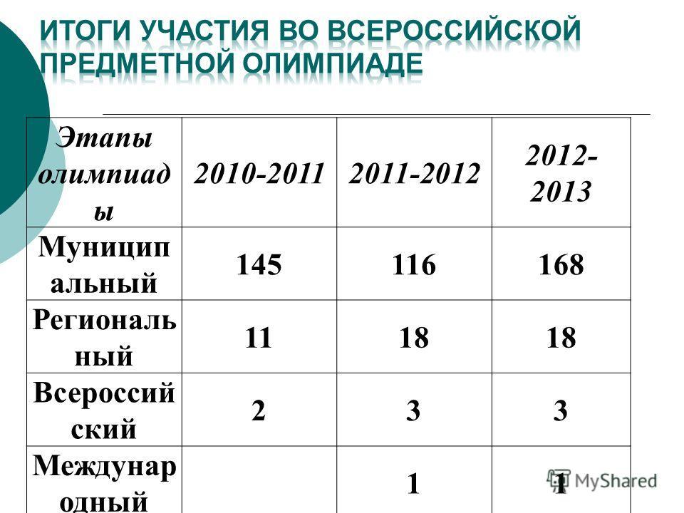 Этапы олимпиад ы 2010-20112011-2012 2012- 2013 Муницип альный 145116168 Региональ ный 1118 Всероссий ский 233 Междунар одный 11